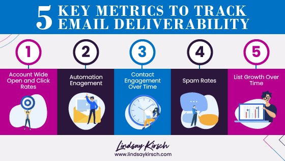 Improve email deliverability
