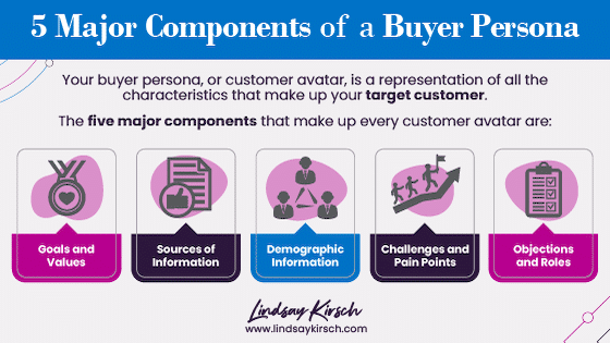 Components of a Buyer Persona